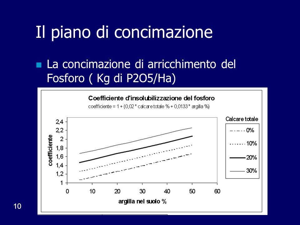 10 Il piano di concimazione La concimazione di arricchimento del Fosforo ( Kg di P2O5/Ha)