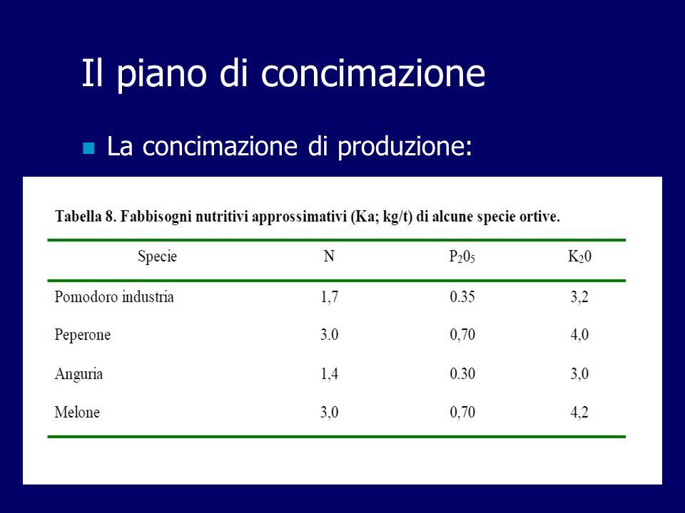 14 Il piano di concimazione La concimazione di produzione: