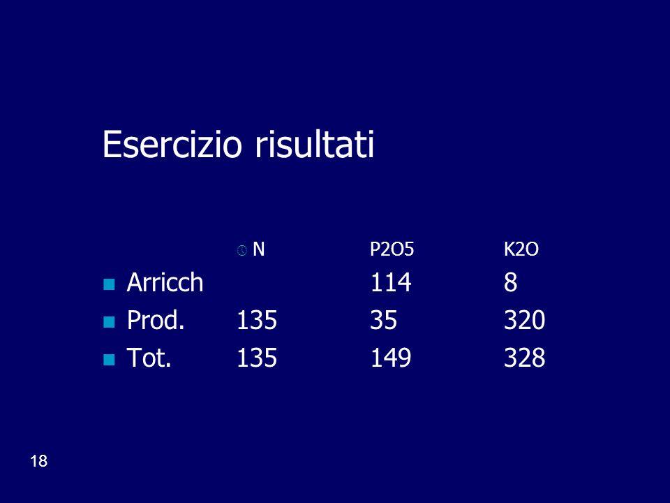 18 Esercizio risultati NP2O5K2O Arricch 1148 Prod.13535320 Tot.135149328