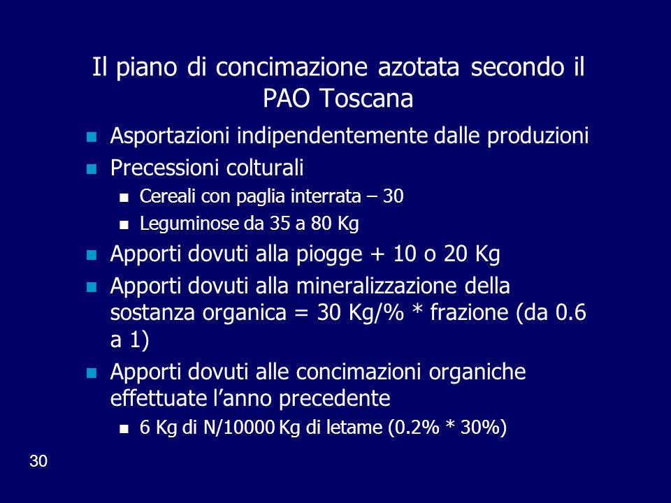 30 Il piano di concimazione azotata secondo il PAO Toscana Asportazioni indipendentemente dalle produzioni Precessioni colturali Cereali con paglia interrata – 30 Leguminose da 35 a 80 Kg Apporti dovuti alla piogge + 10 o 20 Kg Apporti dovuti alla mineralizzazione della sostanza organica = 30 Kg/% * frazione (da 0.6 a 1) Apporti dovuti alle concimazioni organiche effettuate lanno precedente 6 Kg di N/10000 Kg di letame (0.2% * 30%)