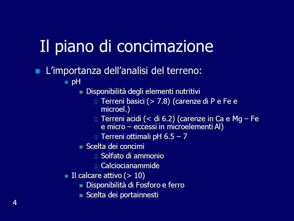 4 Il piano di concimazione Limportanza dellanalisi del terreno: pH Disponibilità degli elementi nutritivi Terreni basici (> 7.8) (carenze di P e Fe e