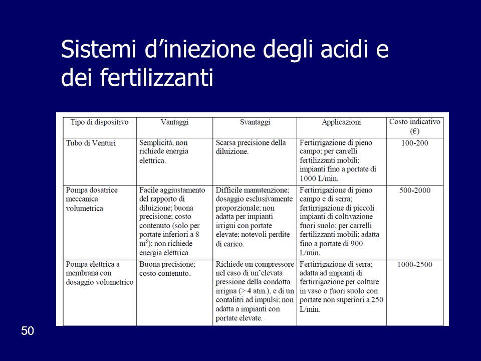 50 Sistemi diniezione degli acidi e dei fertilizzanti