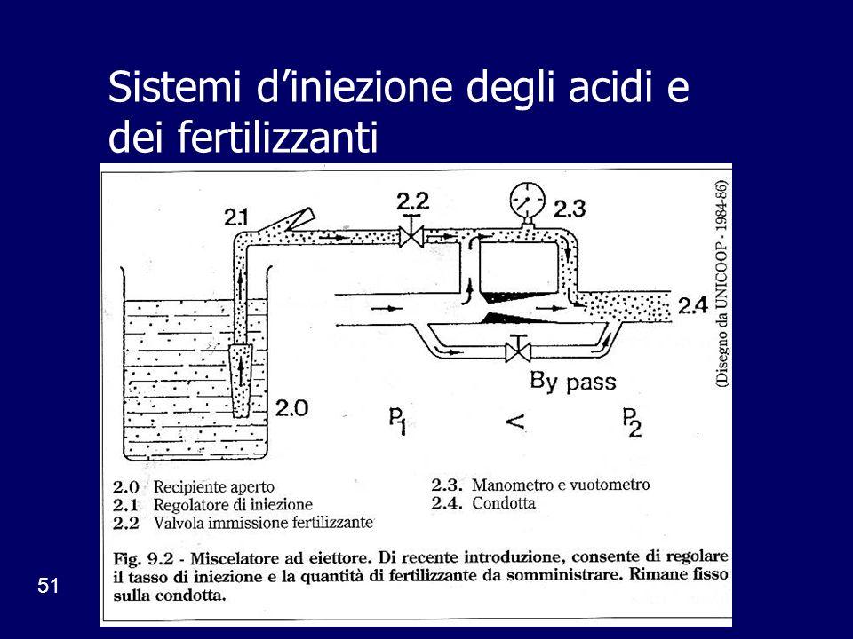 51 Sistemi diniezione degli acidi e dei fertilizzanti