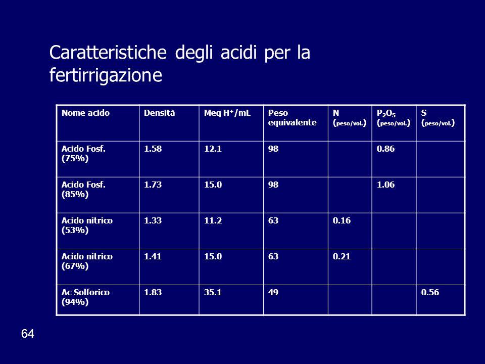 64 Caratteristiche degli acidi per la fertirrigazione Nome acidoDensitàMeq H + /mLPeso equivalente N ( peso/vol. ) P 2 O 5 ( peso/vol. ) S ( peso/vol.