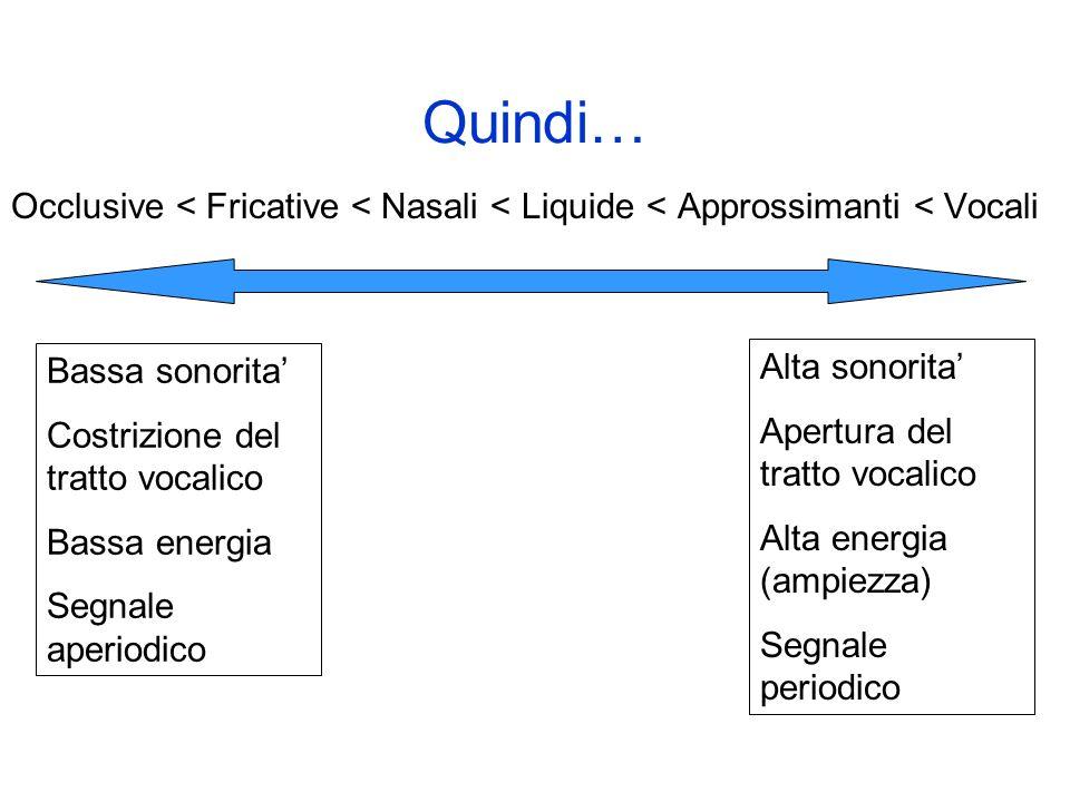 Correlati acustici della scala di sonorita La sonorita e un termine acustico-percettivo che dipende dalla quantita di energia visualizzata dalla parte