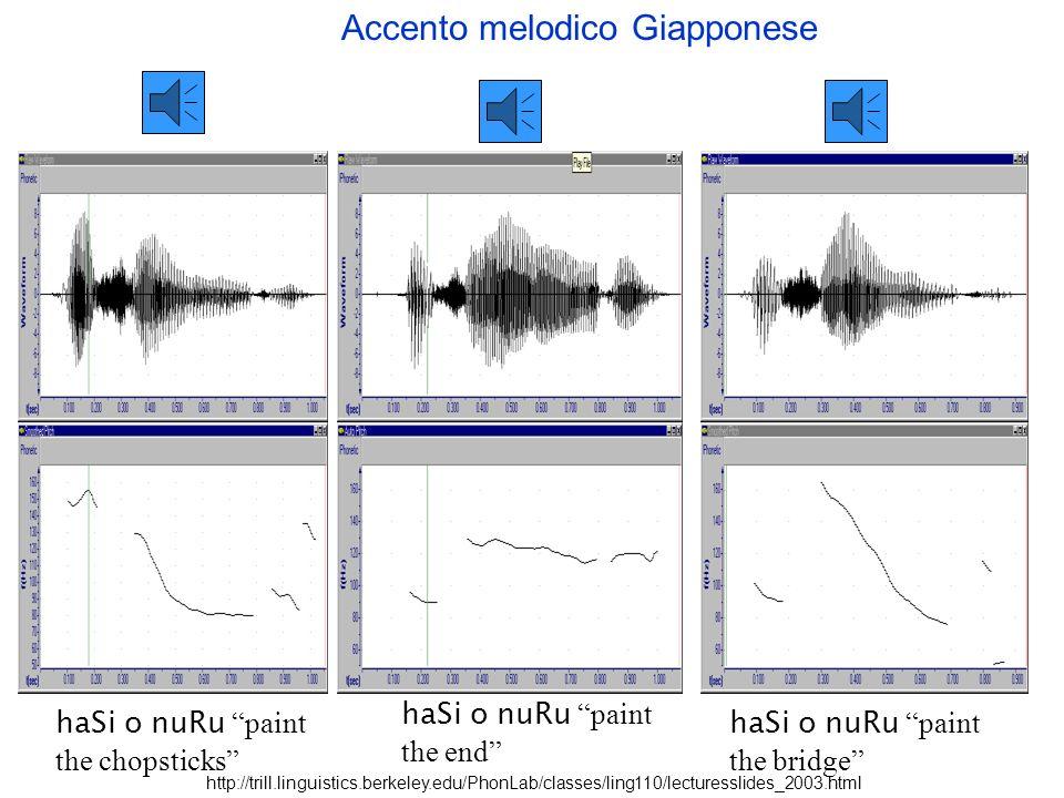 Accento melodico Anche laccento melodico usa laltezza della voce per differenziare parole, ma, a differenza delle lingue tonali, non ce completa liber