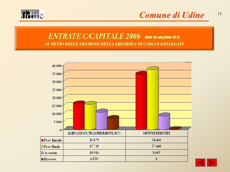 Comune di Udine 11
