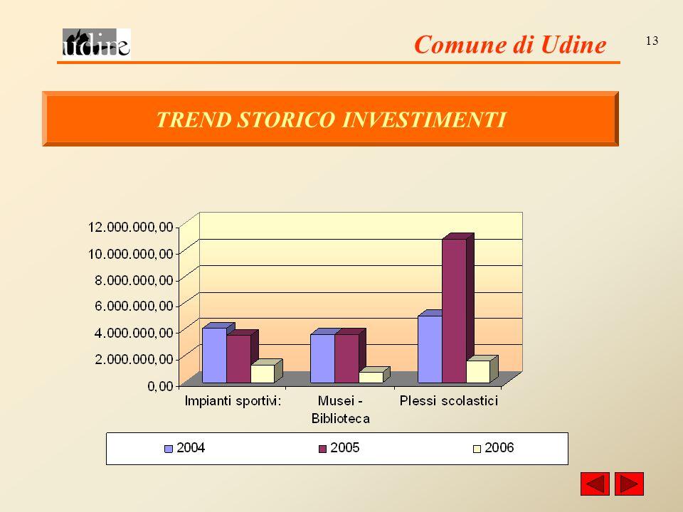 Comune di Udine 13 TREND STORICO INVESTIMENTI