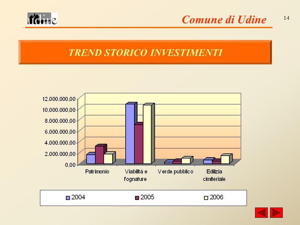 Comune di Udine 14 TREND STORICO INVESTIMENTI