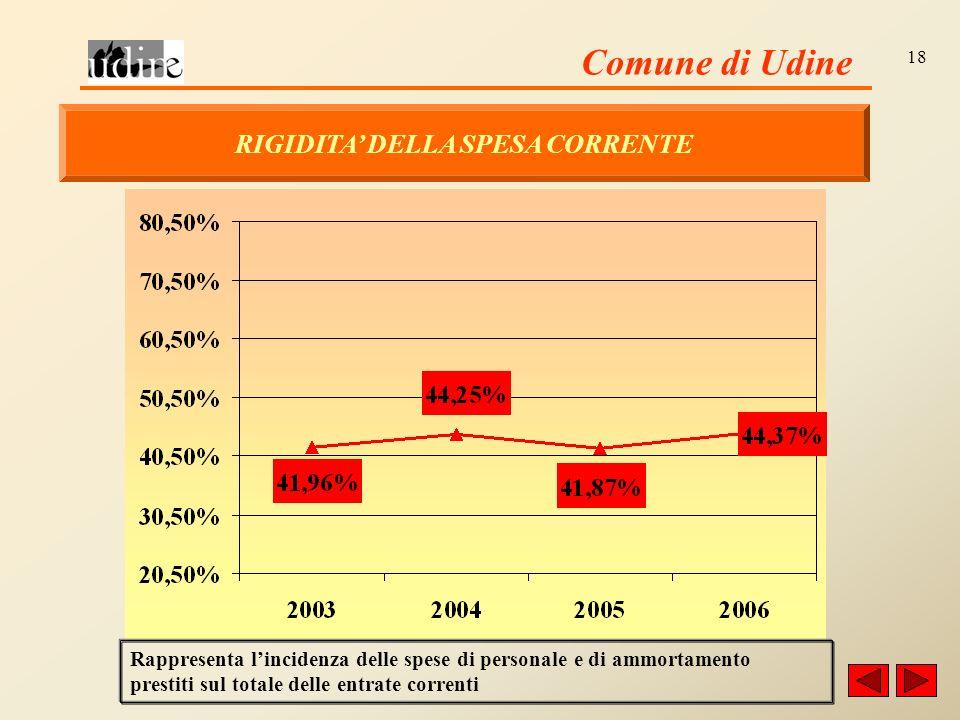 Comune di Udine 18 RIGIDITA DELLA SPESA CORRENTE Rappresenta lincidenza delle spese di personale e di ammortamento prestiti sul totale delle entrate correnti