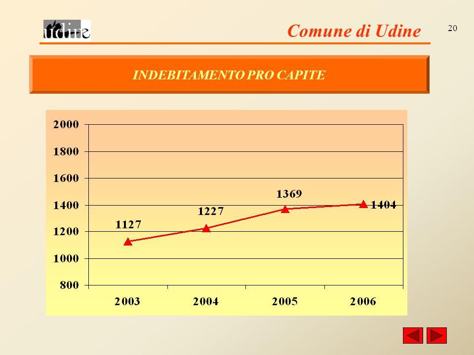 Comune di Udine 20 INDEBITAMENTO PRO CAPITE