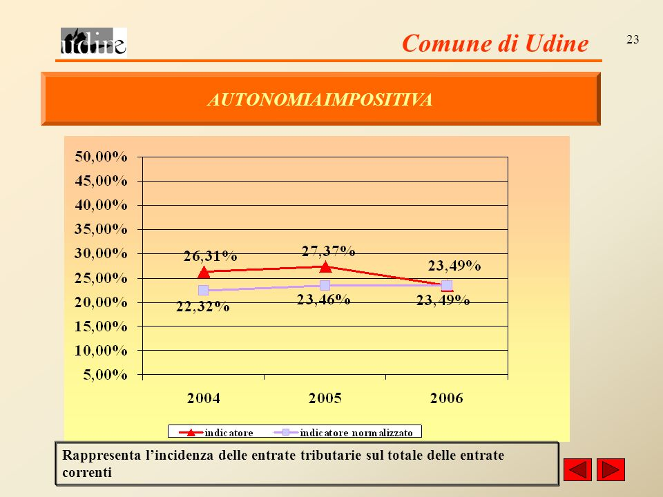 Comune di Udine 23 AUTONOMIA IMPOSITIVA Rappresenta lincidenza delle entrate tributarie sul totale delle entrate correnti