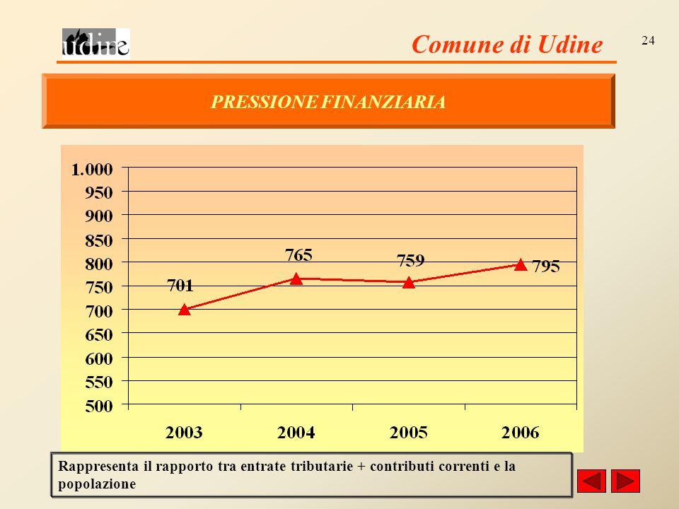 Comune di Udine 24 PRESSIONE FINANZIARIA Rappresenta il rapporto tra entrate tributarie + contributi correnti e la popolazione