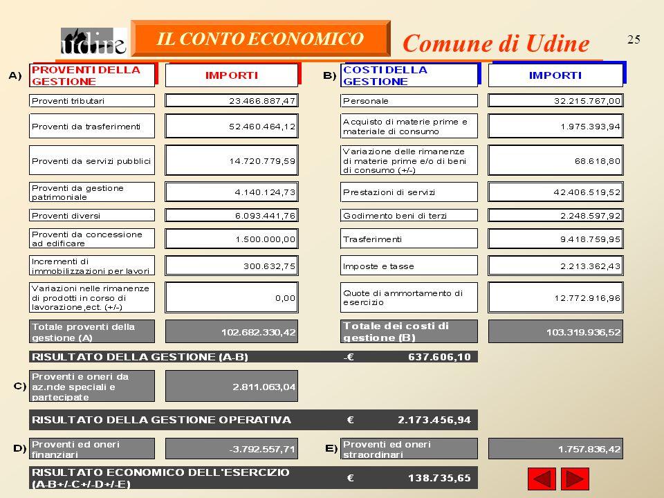 Comune di Udine 25 IL CONTO ECONOMICO
