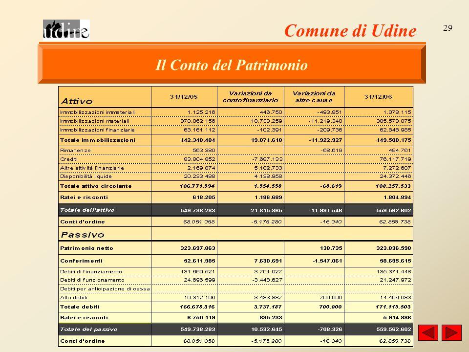 Comune di Udine 29 Il Conto del Patrimonio