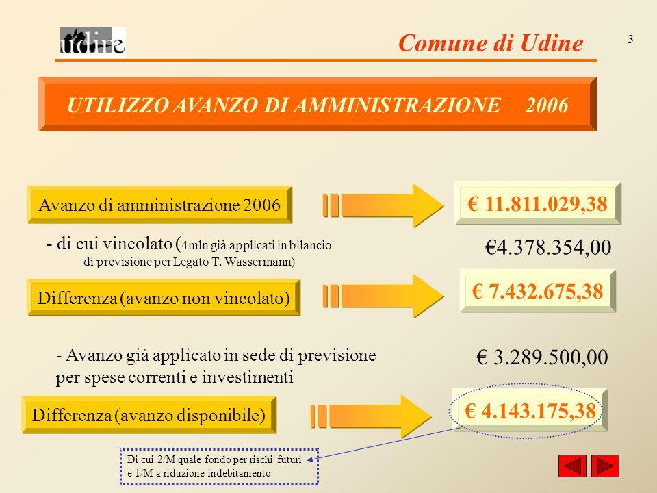 Comune di Udine 3 UTILIZZO AVANZO DI AMMINISTRAZIONE 2006 Avanzo di amministrazione 2006 11.811.029,38 - di cui vincolato ( 4mln già applicati in bilancio di previsione per Legato T.