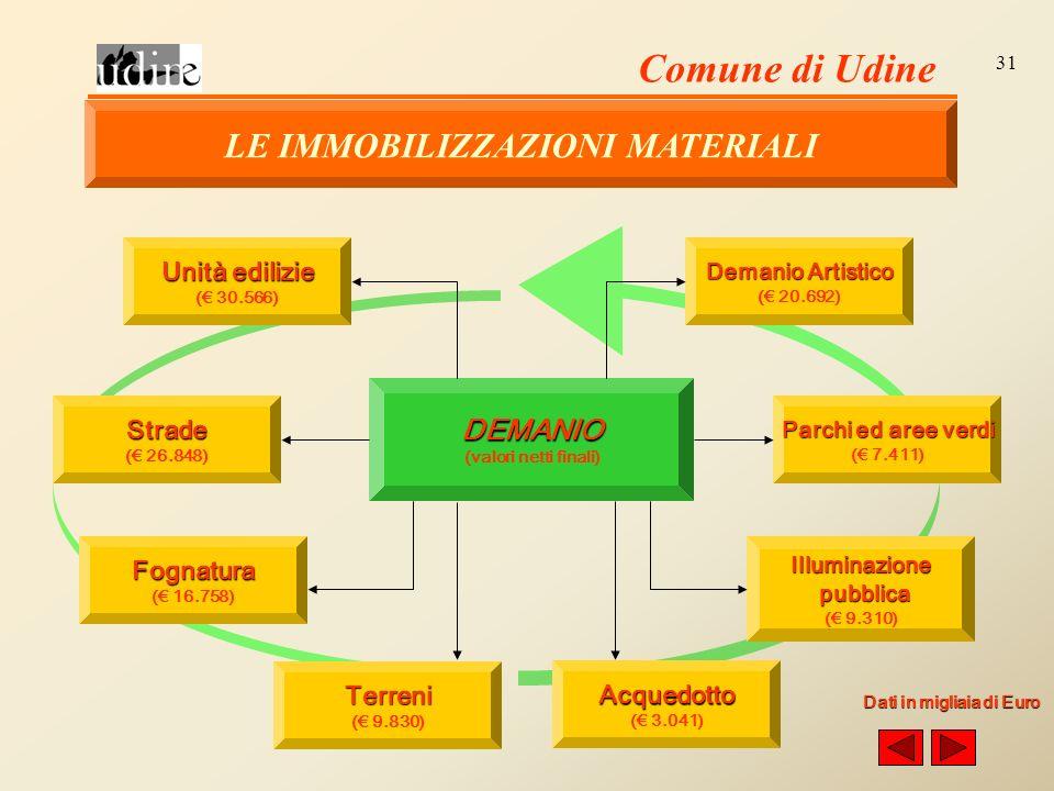 Comune di Udine 31 DEMANIO (valori netti finali) Unità edilizie ( 30.566) Strade ( 26.848) Fognatura ( 16.758) Terreni ( 9.830) Acquedotto ( 3.041) Illuminazione pubblica pubblica ( 9.310) Parchi ed aree verdi ( 7.411) Demanio Artistico ( 20.692) Dati in migliaia di Euro LE IMMOBILIZZAZIONI MATERIALI