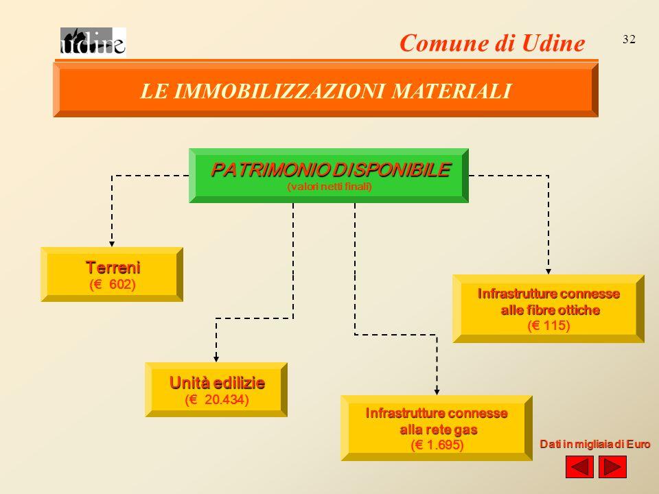 Comune di Udine 32 PATRIMONIO DISPONIBILE (valori netti finali) Terreni ( 602) Unità edilizie ( 20.434) Infrastrutture connesse alla rete gas alla rete gas ( 1.695) Infrastrutture connesse alle fibre ottiche alle fibre ottiche ( 115) Dati in migliaia di Euro LE IMMOBILIZZAZIONI MATERIALI