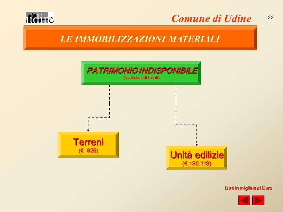 Comune di Udine 33 PATRIMONIO INDISPONIBILE (valori netti finali) Terreni ( 926) Unità edilizie ( 190.119) Dati in migliaia di Euro LE IMMOBILIZZAZIONI MATERIALI