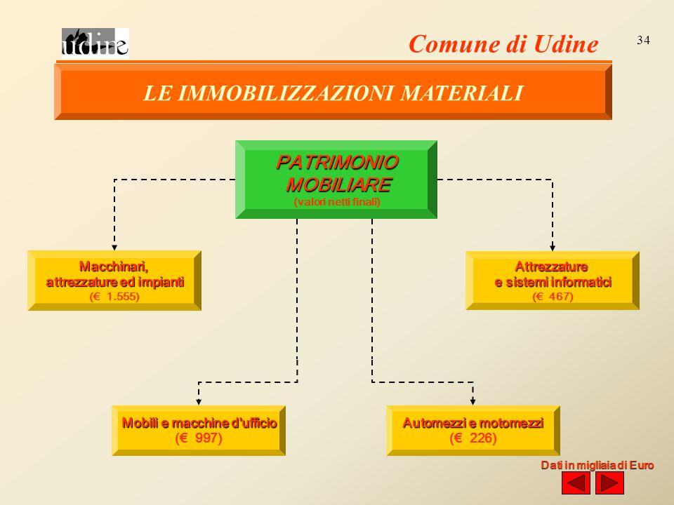 Comune di Udine 34 PATRIMONIOMOBILIARE (valori netti finali) Macchinari, attrezzature ed impianti ( 1.555) Attrezzature e sistemi informatici ( 467) Automezzi e motomezzi ( 226) Mobili e macchine dufficio ( 997) Dati in migliaia di Euro LE IMMOBILIZZAZIONI MATERIALI