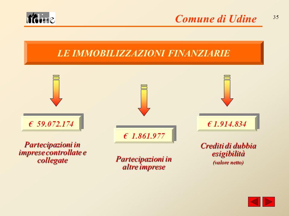 Comune di Udine 35 LE IMMOBILIZZAZIONI FINANZIARIE Partecipazioni in imprese controllate e collegate Partecipazioni in altre imprese Crediti di dubbia esigibilità (valore netto) 59.072.174 1.861.977 1.914.834