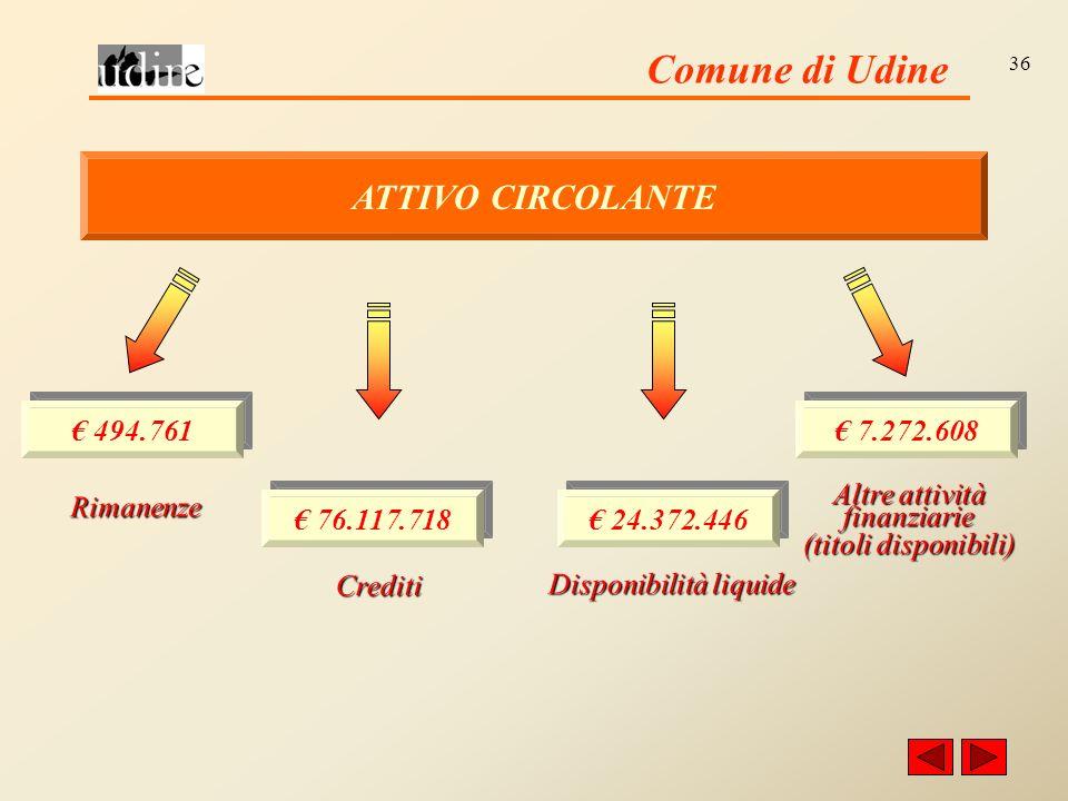 Comune di Udine 36 ATTIVO CIRCOLANTE Rimanenze 494.761 76.117.718 Crediti 24.372.446 Disponibilità liquide 7.272.608 Altre attività finanziarie (titoli disponibili)