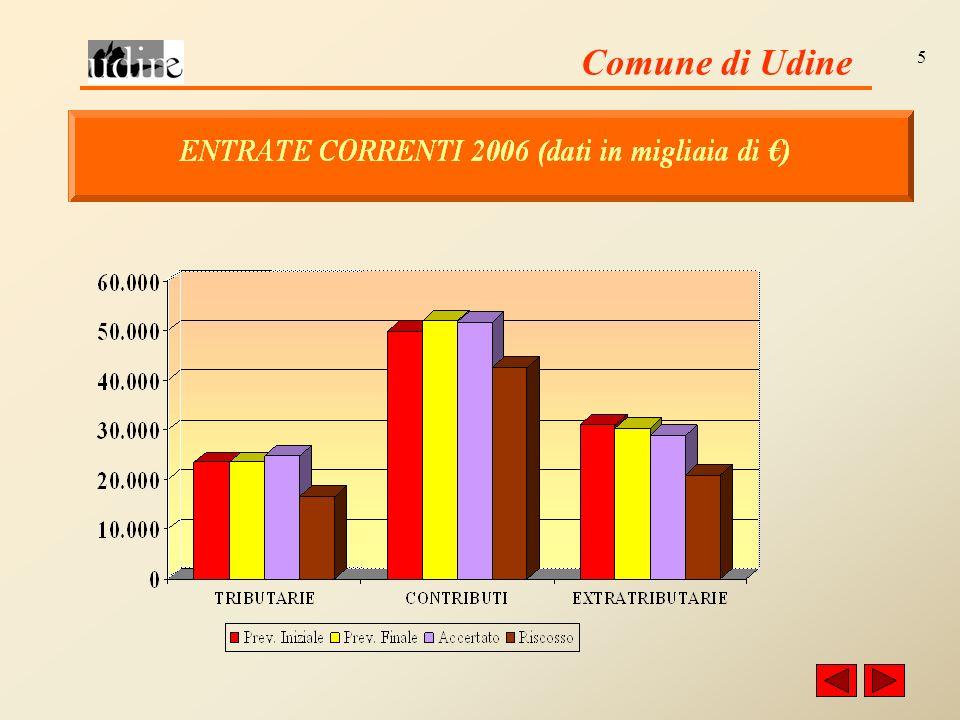 Comune di Udine 16 OPERE FINANZIATE CON CONTRIBUTI IN CONTO CAPITALE