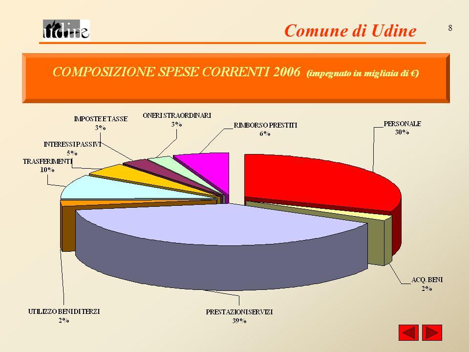 Comune di Udine 19 NUMERO DIPENDENTI