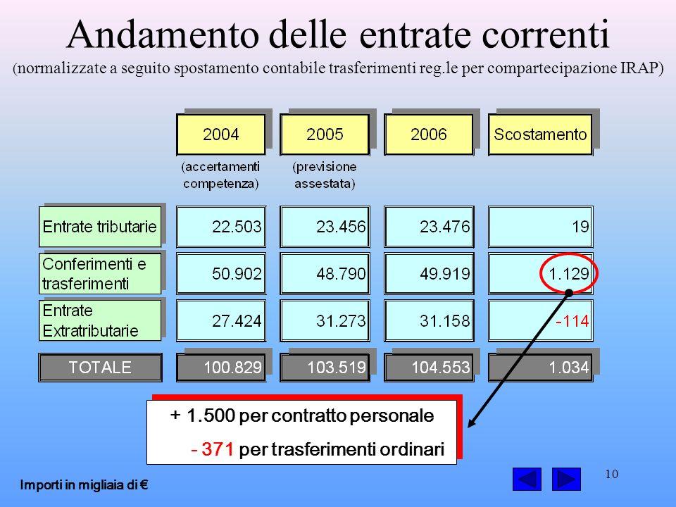 10 Andamento delle entrate correnti ( normalizzate a seguito spostamento contabile trasferimenti reg.le per compartecipazione IRAP) Importi in migliaia di + 1.500 per contratto personale - 371 per trasferimenti ordinari + 1.500 per contratto personale - 371 per trasferimenti ordinari