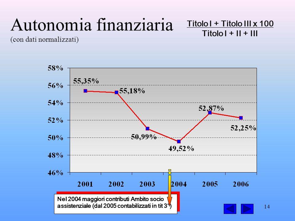 14 Autonomia finanziaria (con dati normalizzati) Titolo I + Titolo III x 100 Titolo I + II + III Nel 2004 maggiori contributi Ambito socio assistenziale (dal 2005 contabilizzati in tit 3°)