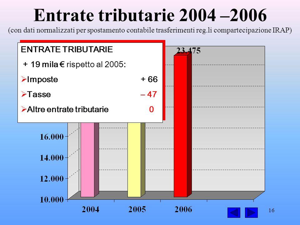16 Entrate tributarie 2004 –2006 (con dati normalizzati per spostamento contabile trasferimenti reg.li compartecipazione IRAP) ENTRATE TRIBUTARIE + 19 mila rispetto al 2005: Imposte+ 66 Tasse – 47 Altre entrate tributarie 0 ENTRATE TRIBUTARIE + 19 mila rispetto al 2005: Imposte+ 66 Tasse – 47 Altre entrate tributarie 0