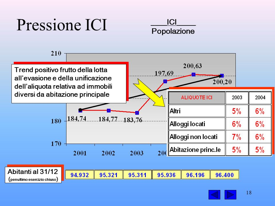 18 Pressione ICI ____ICI_____ Popolazione Abitanti al 31/12 ( penultimo esercizio chiuso ) Abitanti al 31/12 ( penultimo esercizio chiuso ) Trend positivo frutto della lotta allevasione e della unificazione dellaliquota relativa ad immobili diversi da abitazione principale