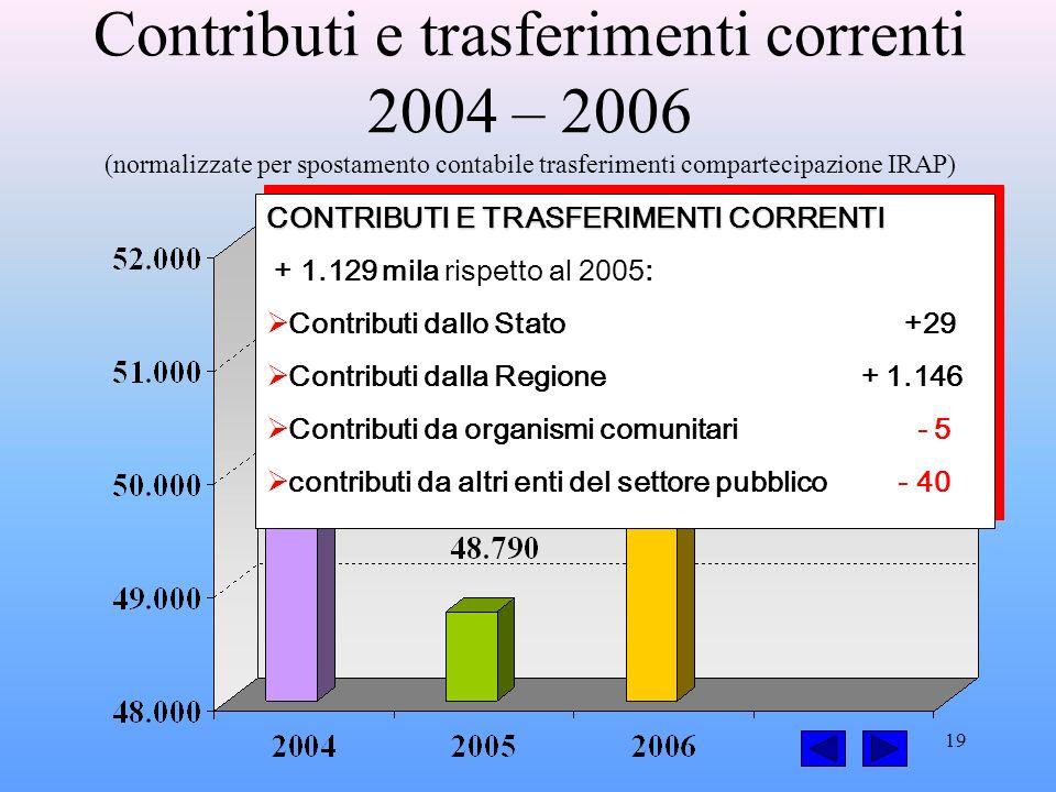 19 Contributi e trasferimenti correnti 2004 – 2006 (normalizzate per spostamento contabile trasferimenti compartecipazione IRAP) CONTRIBUTI E TRASFERIMENTI CORRENTI + 1.129 mila rispetto al 2005: Contributi dallo Stato +29 Contributi dalla Regione + 1.146 Contributi da organismi comunitari - 5 contributi da altri enti del settore pubblico - 40 CONTRIBUTI E TRASFERIMENTI CORRENTI + 1.129 mila rispetto al 2005: Contributi dallo Stato +29 Contributi dalla Regione + 1.146 Contributi da organismi comunitari - 5 contributi da altri enti del settore pubblico - 40