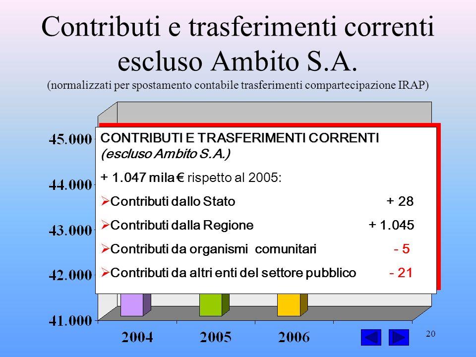 20 Contributi e trasferimenti correnti escluso Ambito S.A.