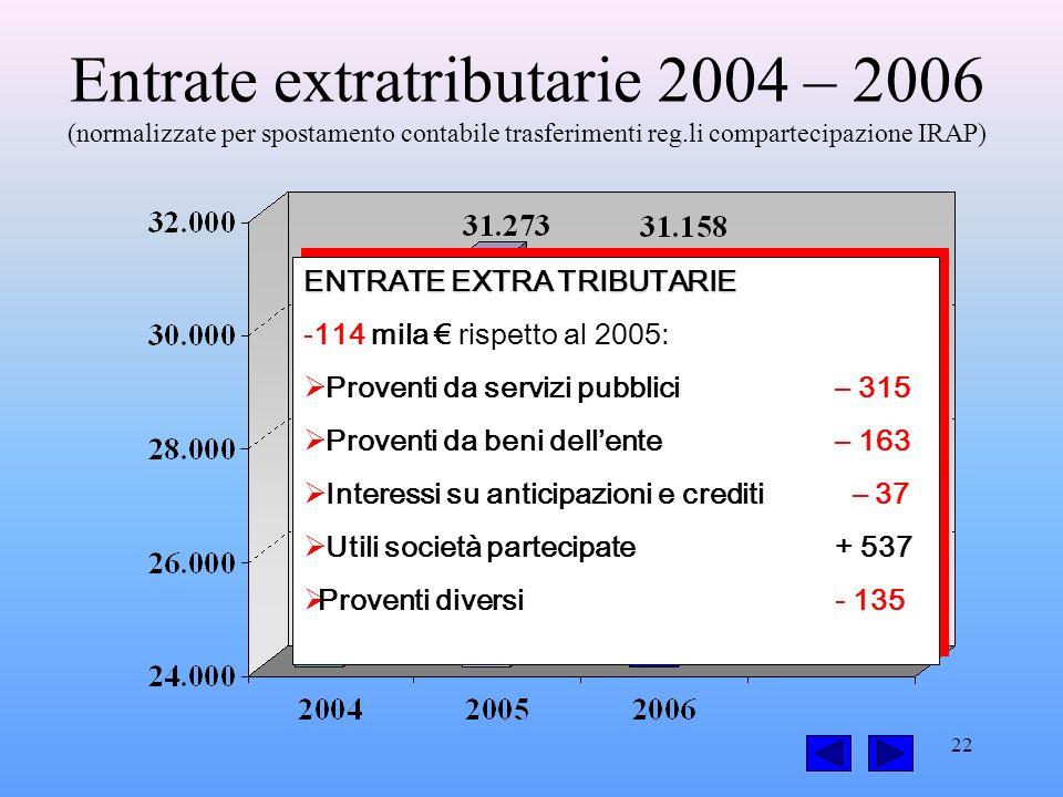 22 Entrate extratributarie 2004 – 2006 (normalizzate per spostamento contabile trasferimenti reg.li compartecipazione IRAP) ENTRATE EXTRA TRIBUTARIE -114 mila rispetto al 2005: Proventi da servizi pubblici – 315 Proventi da beni dellente – 163 Interessi su anticipazioni e crediti – 37 Utili società partecipate + 537 Proventi diversi - 135 ENTRATE EXTRA TRIBUTARIE -114 mila rispetto al 2005: Proventi da servizi pubblici – 315 Proventi da beni dellente – 163 Interessi su anticipazioni e crediti – 37 Utili società partecipate + 537 Proventi diversi - 135