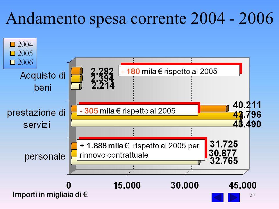 27 - 305 mila rispetto al 2005 + 1.888 mila rispetto al 2005 per rinnovo contrattuale - 180 mila rispetto al 2005 Importi in migliaia di Andamento spesa corrente 2004 - 2006