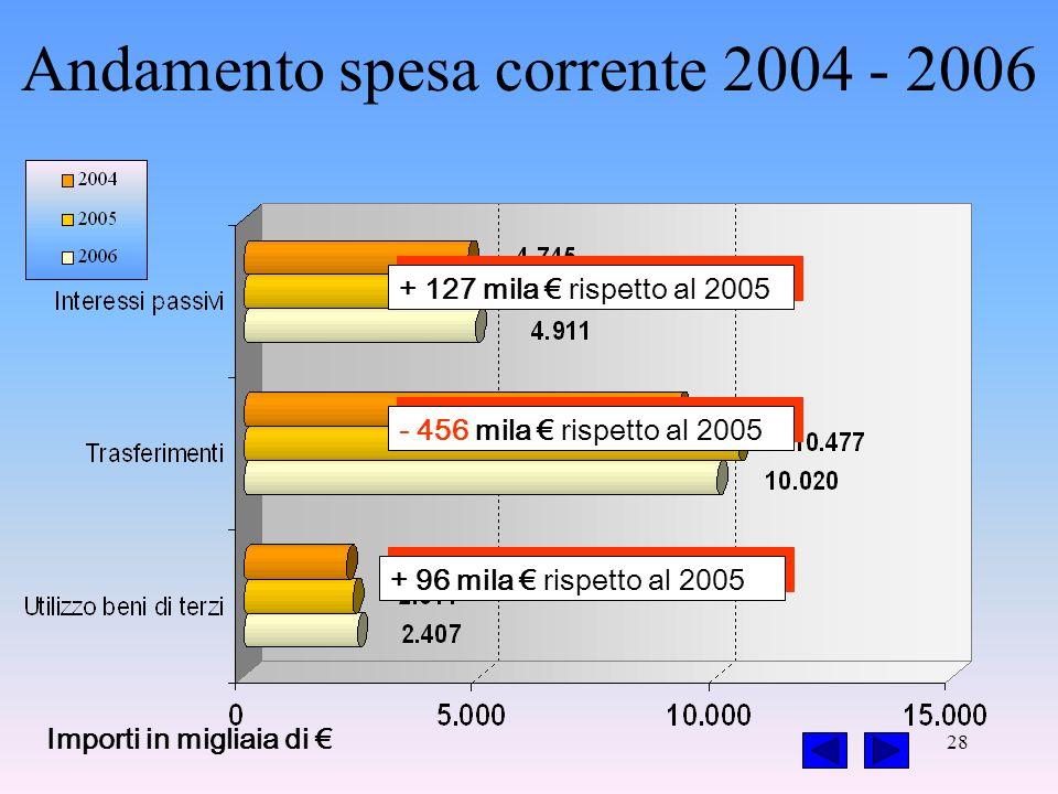 28 + 127 mila rispetto al 2005 - 456 mila rispetto al 2005 + 96 mila rispetto al 2005 Importi in migliaia di Andamento spesa corrente 2004 - 2006