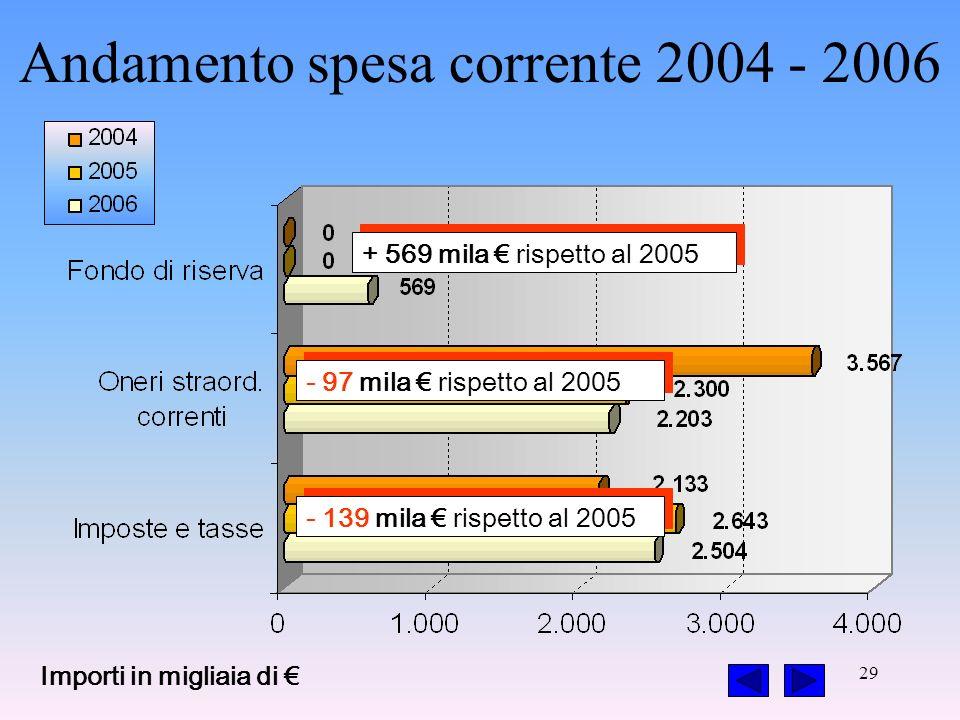 29 - 97 mila rispetto al 2005 - 139 mila rispetto al 2005 + 569 mila rispetto al 2005 Importi in migliaia di Andamento spesa corrente 2004 - 2006