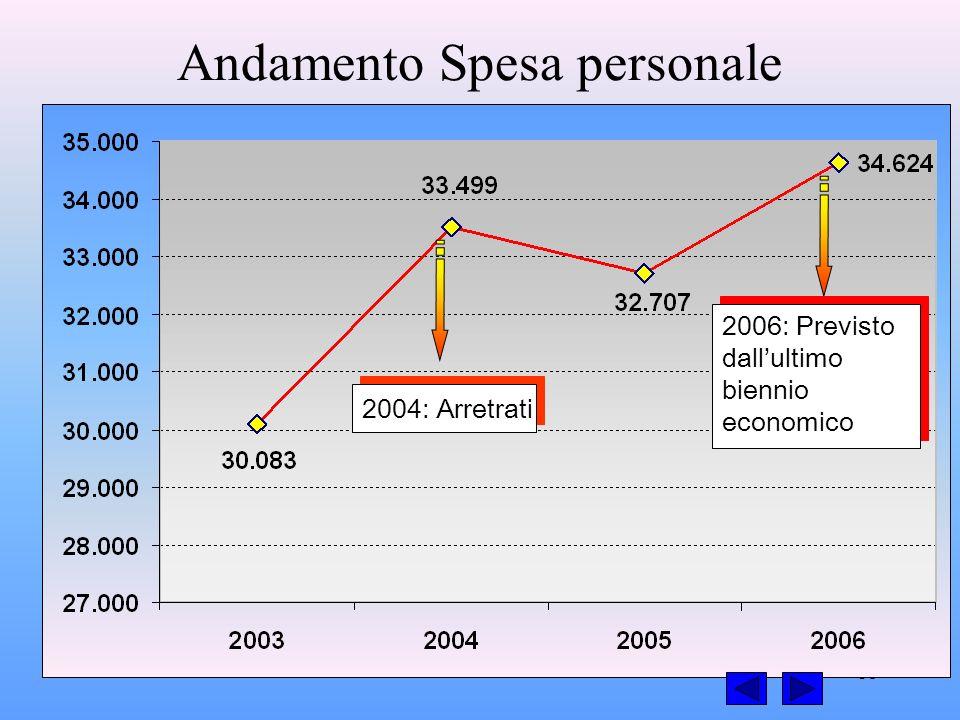 35 Andamento Spesa personale 2004: Arretrati 2006: Previsto dallultimo biennio economico