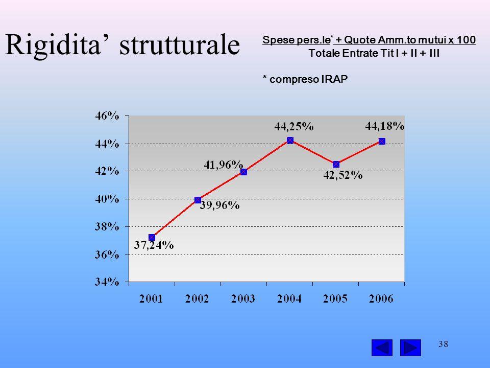38 Rigidita strutturale Spese pers.le * + Quote Amm.to mutui x 100 Totale Entrate Tit I + II + III * compreso IRAP