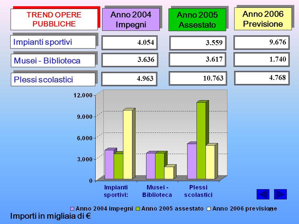 45 TREND OPERE PUBBLICHE 4.054 Impianti sportivi Musei - Biblioteca Plessi scolastici 3.636 4.963 3.559 3.617 10.763 9.676 1.740 4.768 Anno 2004 Impegni Anno 2004 Impegni Anno 2005 Assestato Anno 2005 Assestato Anno 2006 Previsione Anno 2006 Previsione Importi in migliaia di