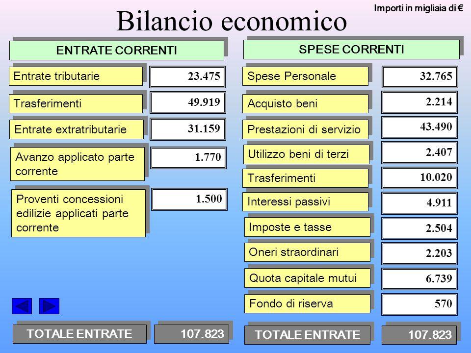 39 Incidenza spesa del personale Spese personale*__ Totale Entrate Tit I + II + III * compreso IRAP