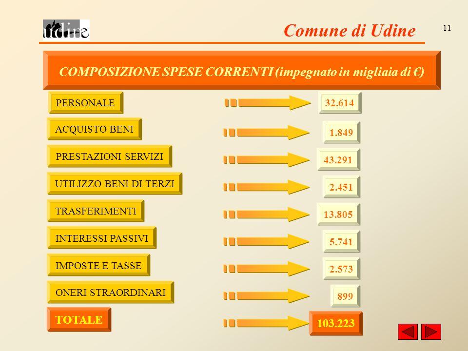 Comune di Udine 11 COMPOSIZIONE SPESE CORRENTI (impegnato in migliaia di ) PERSONALE 32.614 ACQUISTO BENI 1.849 PRESTAZIONI SERVIZI 43.291 UTILIZZO BENI DI TERZI 2.451 TRASFERIMENTI 13.805 INTERESSI PASSIVI 5.741 IMPOSTE E TASSE 2.573 ONERI STRAORDINARI 899 TOTALE 103.223