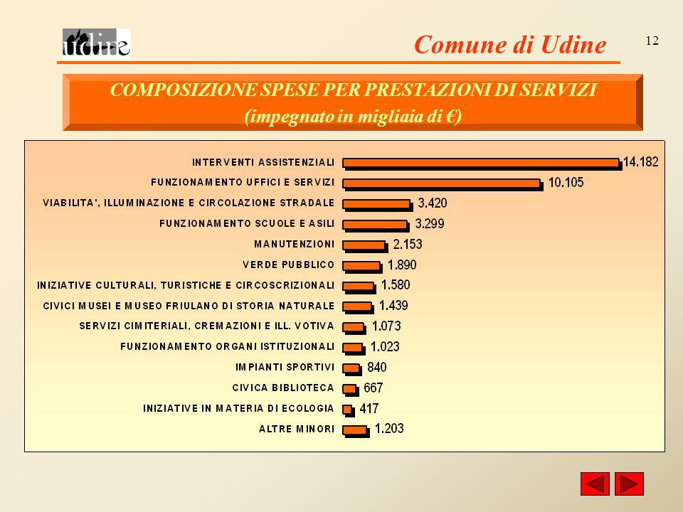 Comune di Udine 12 COMPOSIZIONE SPESE PER PRESTAZIONI DI SERVIZI (impegnato in migliaia di )