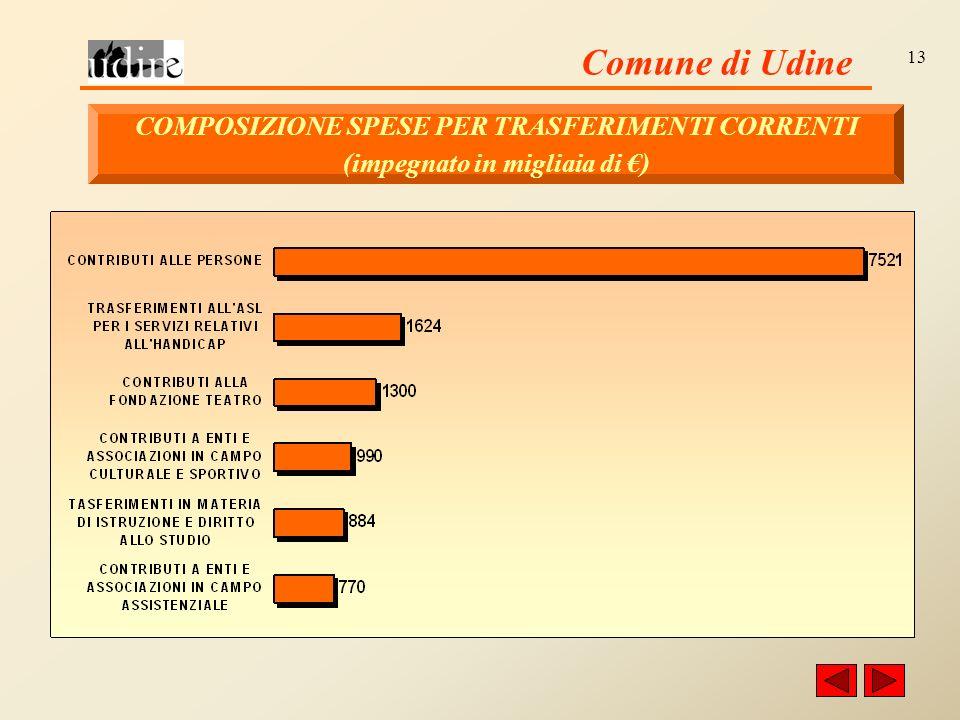 Comune di Udine 13 COMPOSIZIONE SPESE PER TRASFERIMENTI CORRENTI (impegnato in migliaia di )