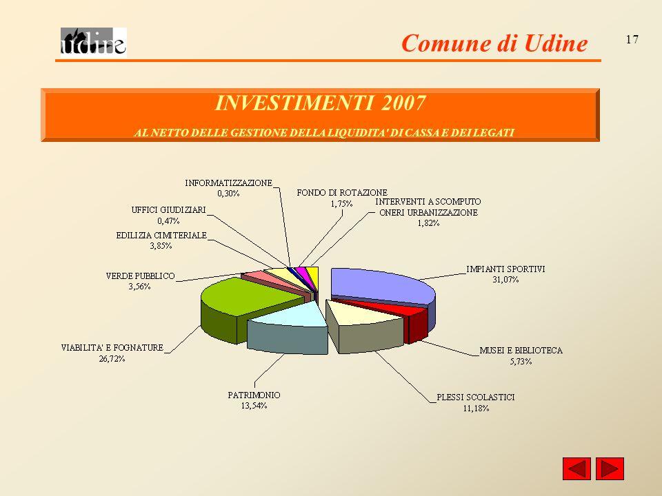 Comune di Udine 17 INVESTIMENTI 2007 AL NETTO DELLE GESTIONE DELLA LIQUIDITA DI CASSA E DEI LEGATI