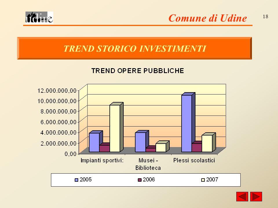 Comune di Udine 18 TREND STORICO INVESTIMENTI