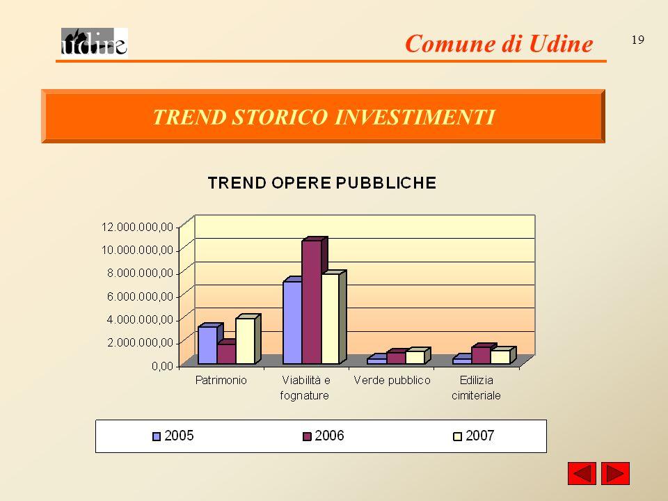 Comune di Udine 19 TREND STORICO INVESTIMENTI