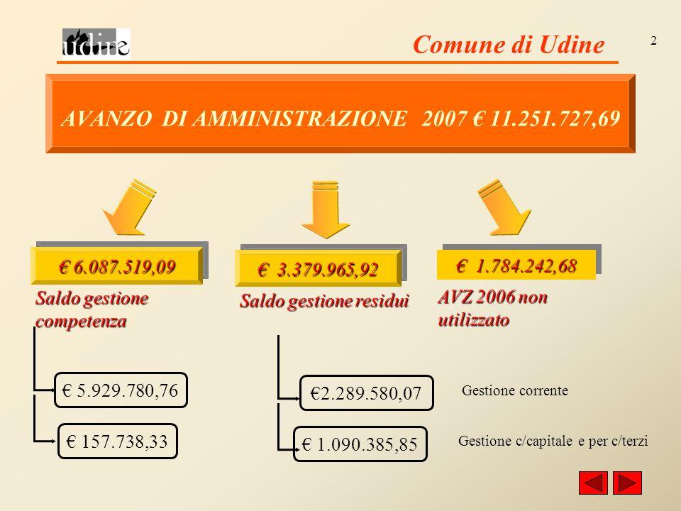 Comune di Udine 2 1.784.242,68 1.784.242,68 AVZ 2006 non utilizzato 1.090.385,85 2.289.580,07 3.379.965,92 3.379.965,92 Saldo gestione residui Gestione corrente 5.929.780,76 157.738,33 6.087.519,09 6.087.519,09 Saldo gestione competenza Gestione c/capitale e per c/terzi AVANZO DI AMMINISTRAZIONE 2007 11.251.727,69