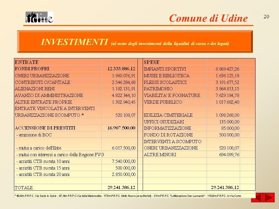 Comune di Udine 20 INVESTIMENTI (al netto degli investimenti della liquidità di cassa e dei legati)